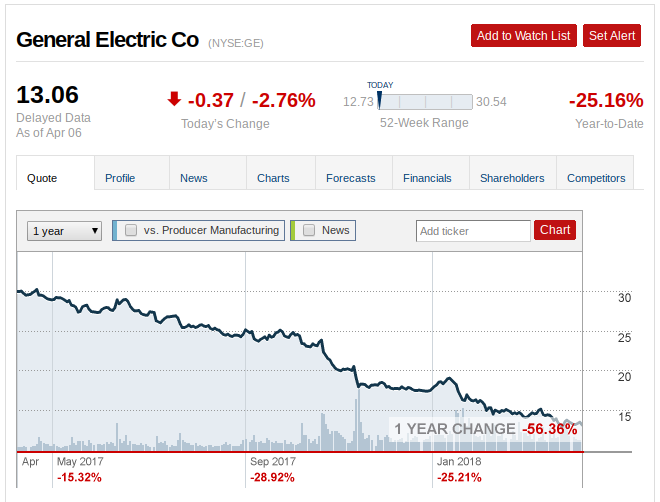 Price Target Estimates for General Electric Company (GE)