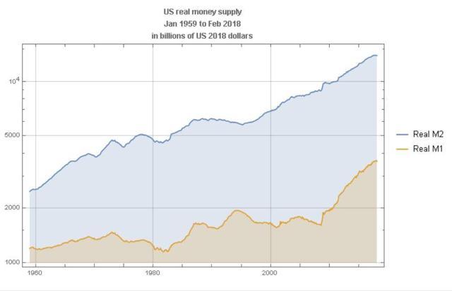 Long run US real money supply