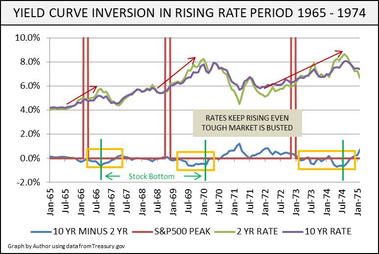The Next Yield Curve Inversion: Like 2008 Or 1968? | Seeking