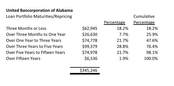Auburn consolidated liquidating