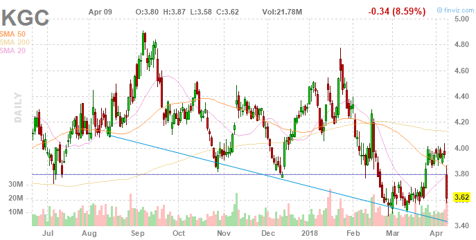 Kinross Gold Corporation (KGC) Lacking Vigorous Positions in Performance Measures