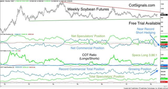weekly soybean with commitment of traders positions