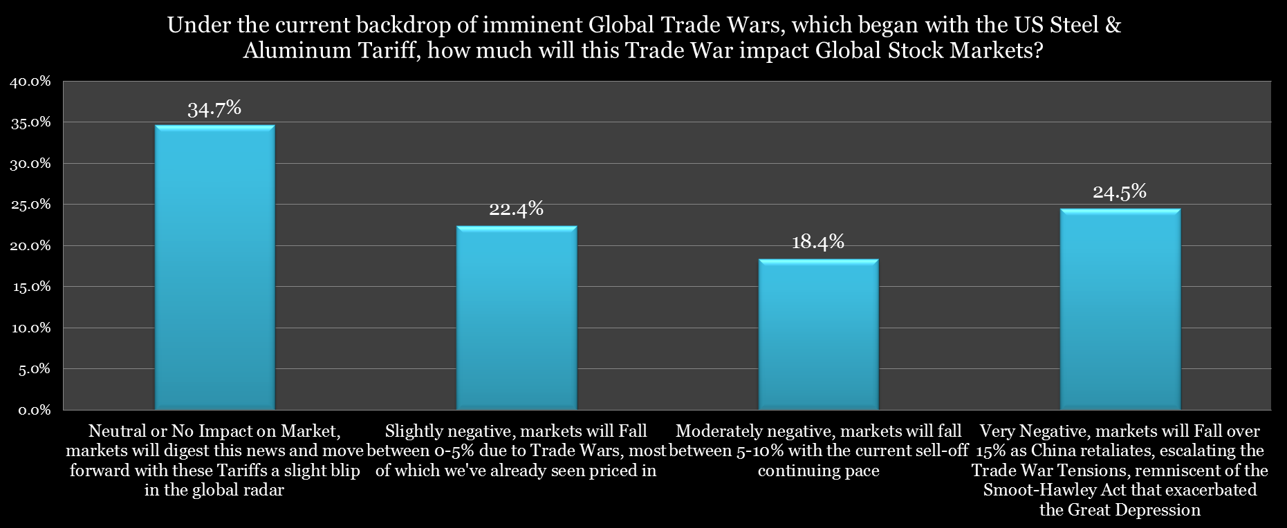 We Asked Investors Whether A Full Scale Trade War Would Have Mild Medium Or Large Impact On The Stock Market Even No At All