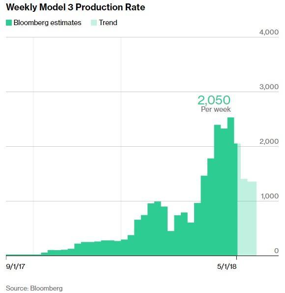 Tesla : la model 3 dévoilée - Page 38 1017993-15251991024832015