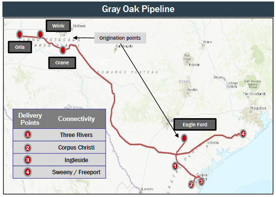 Gray Oak Pipeline Addresses Permian Weakness: Exit Capacity