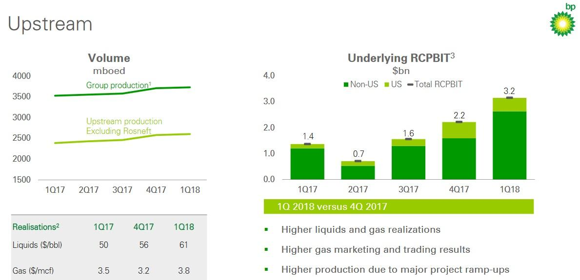 Bp Growth Momentum And 5 Dividend Yield Bp Plc Nysebp