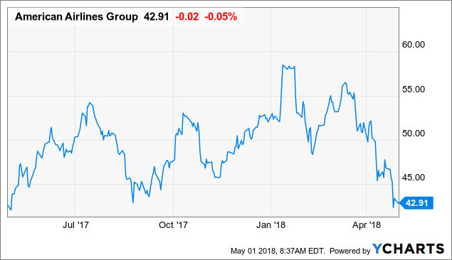 Fast Growing Stock in Focus: American Airlines Group Inc. (NASDAQ:AAL)