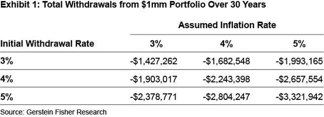 Total Withdrawals from $1M Portfolio Over 30 Years