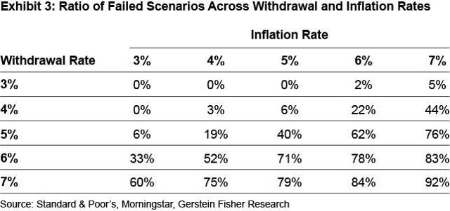 Ratio of Failed Scenarios Across Withdrawal and Inflation Rates