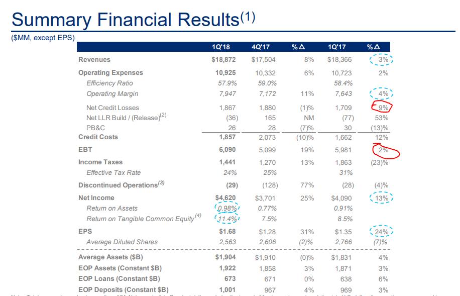 Citigroup Vs Jpmorgan And Bank Of America Cheap But Slow