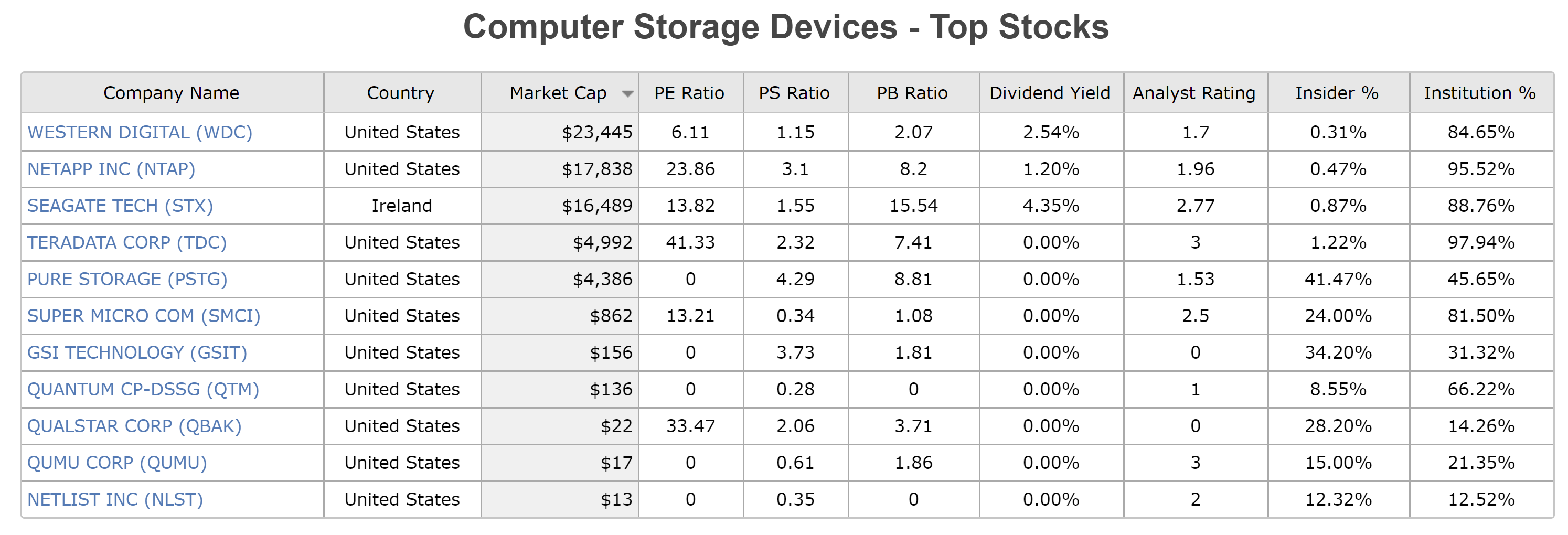 Western Digital Its Rare To See A Large Cap This Undervalued