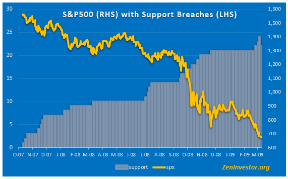 support breach 3