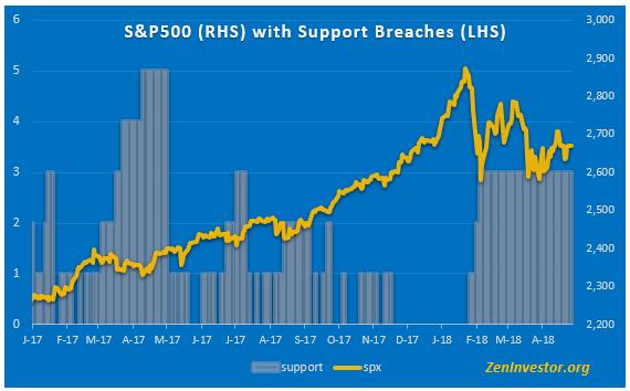 support breach 1