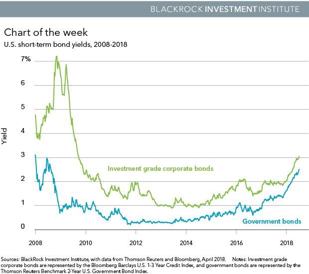 U.S. short-term bond yields, 2008-2018