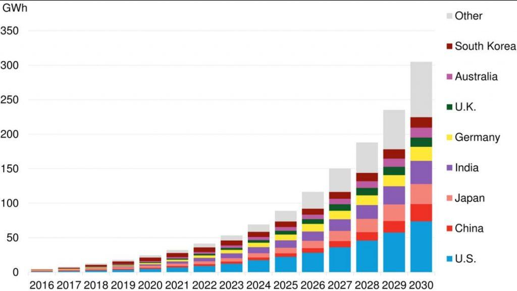 Energy Storage To Boom For Tesla In Medium Term Tesla