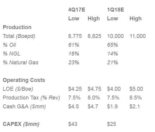 The Technical Condition Changes for Abraxas Petroleum Corp. (AXAS)