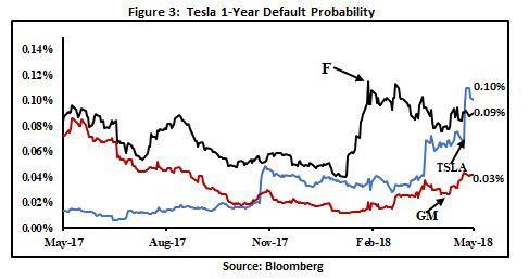 teslas risk and limitations Tesla has a wacc %: 824% (tsla) tesla wacc % description, competitive comparison data, historical data and more.
