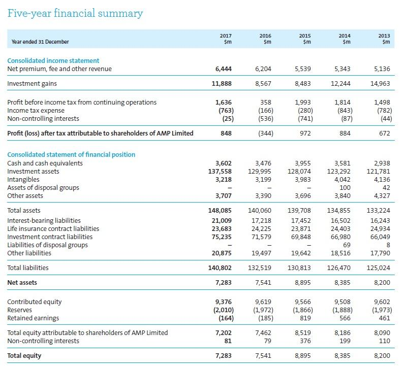 Amp limited dividend reinvestment plan calculator chemical companies in dubai investment park