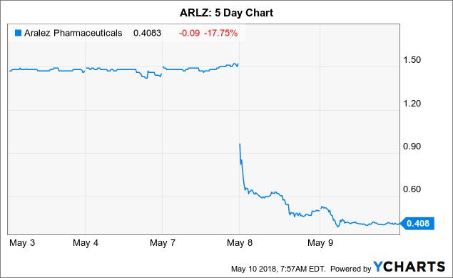 aralez pharmaceuticals aktie
