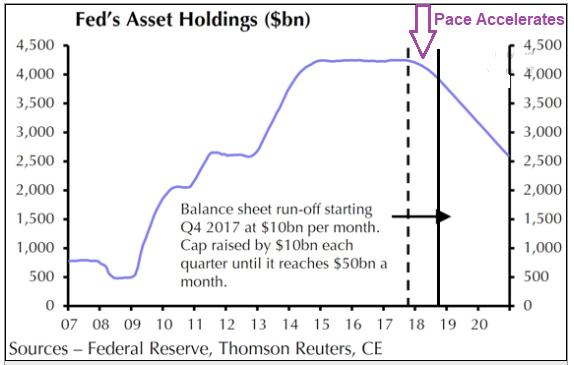 balance-sheet-winding-down