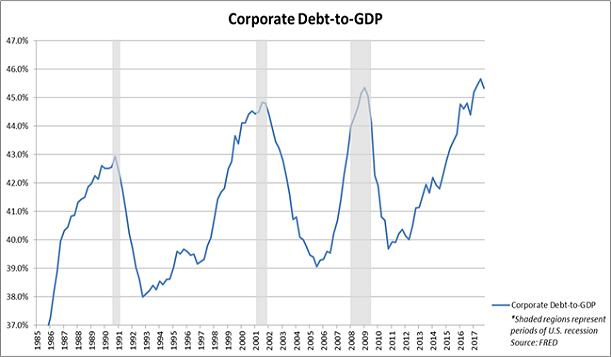 corporate-credit-gdp