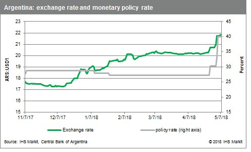 Argentine peso hits record-low despite central bank intervention