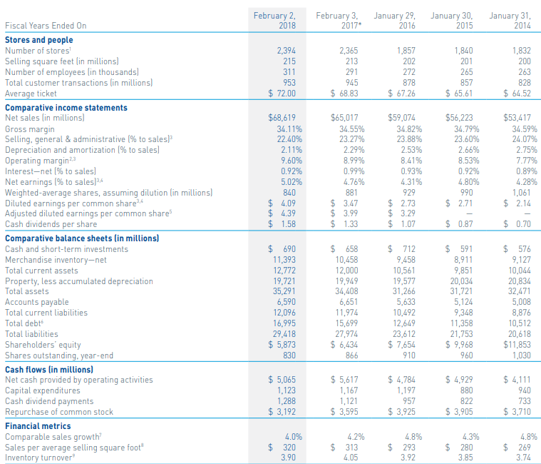 Lowes Could Easily Double Its Dividend Lowes Companies Inc