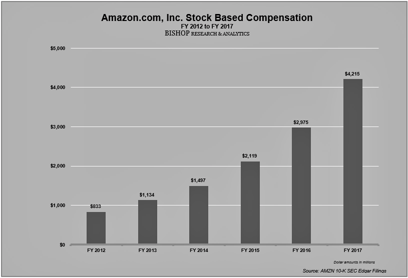 valuation amazon He estimated that amazon's retail business would constitute the lesser half, worth $400 billion, while the cloud computing division could command a $600 billion valuation on its own.