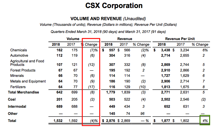 Higher Efficiency Is Boosting Csx Csx Corporation Nysecsx