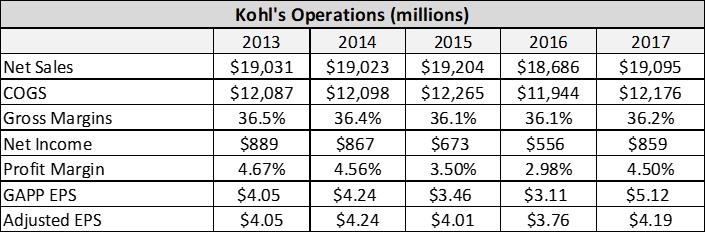 Kohls A Consumer Retailer With The Winning Formula Kohls