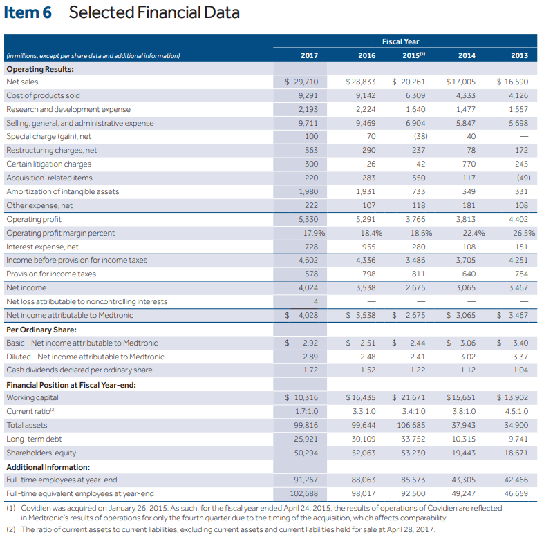 medtronic at a glance