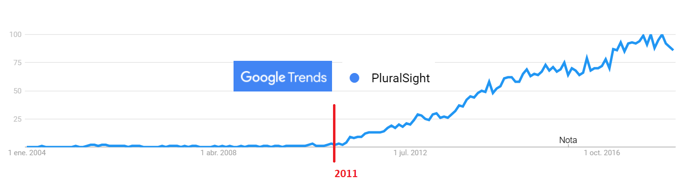 Pluralsight ipo when to buy