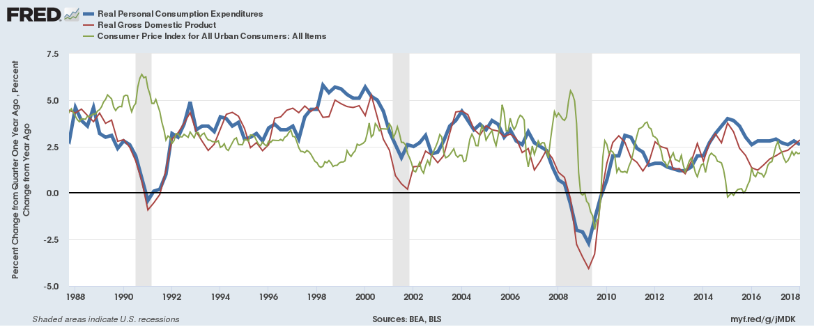 Is 2% Inflation The Beginning Of An Inflationary Cycle ...