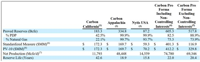 Carbon natural gas ipo