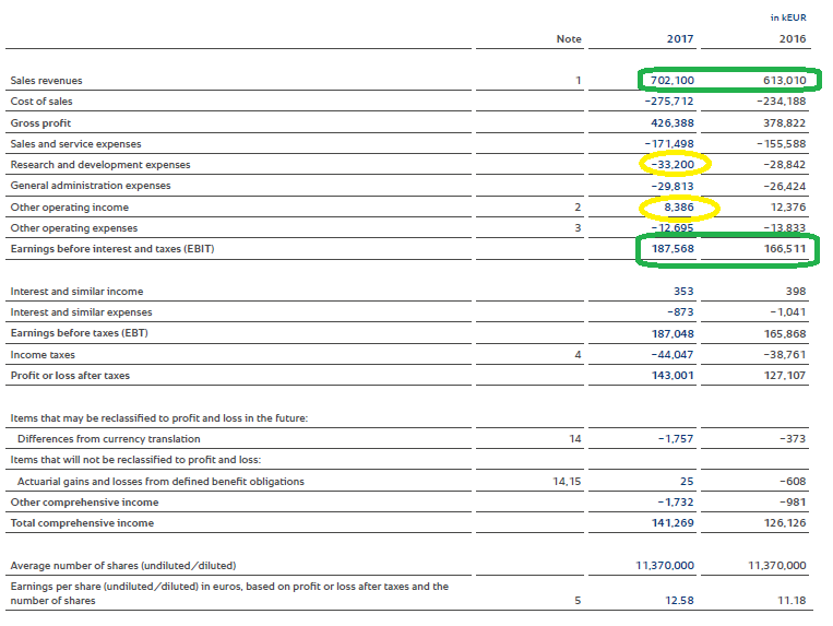 Rational Ag A Great Company But Its Share Price Could Be Running