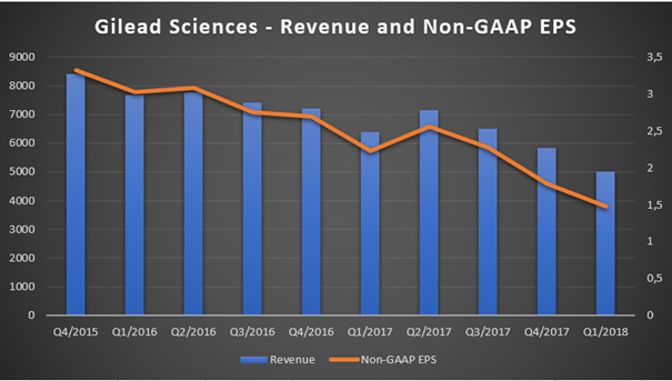 Gilead Sciences: Resist Sentiment, Stop Speculating And Invest