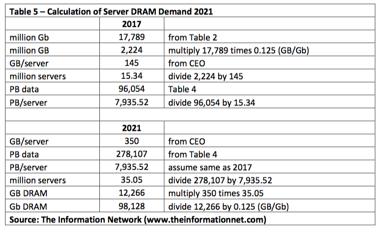Can Demand For Server Drams Be Met After Years Of Limited Production