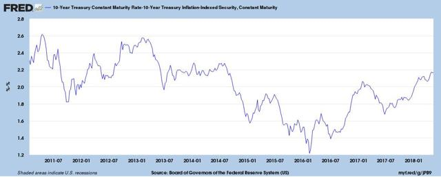 10-year inflation breakeven trend