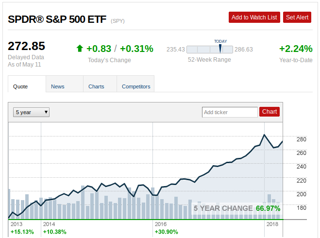 Vanguard S&P 500 ETF (VOO) Rises 0.24% for May 13