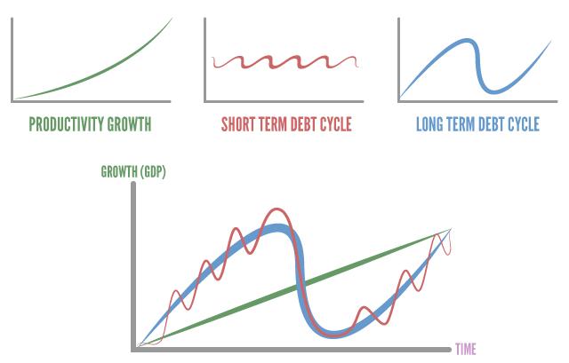 productivity-short-long