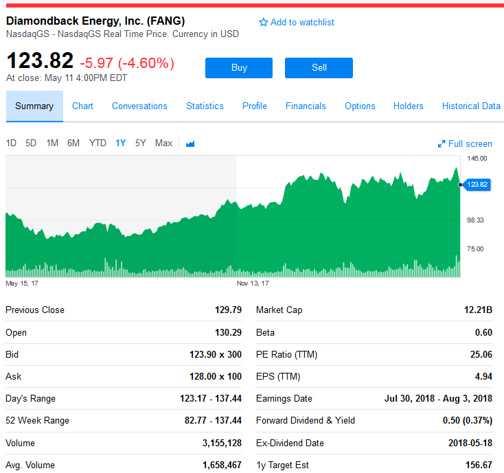 Yahoo Quote: Diamondback Energy: The Actual 'FANG' Stock Delivers
