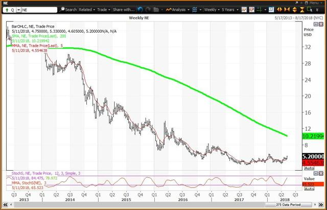 Weekly Chart For Noble Corp