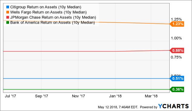 Why Valueact Pounced On Citigroup Citigroup Inc Nysec
