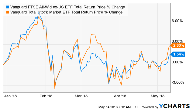 Vanguard S&P 500 Growth ETF (VOOG) Rises 0.21% for May 13