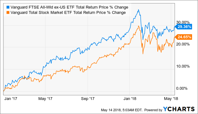 Vanguard Total Stock Market ETF (VTI) Rises 0.2% for May 13