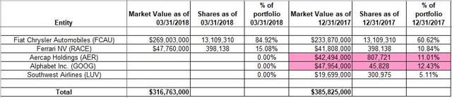 Mohnish Pabrai - Pabrai Funds - Q1 2018 13F Report