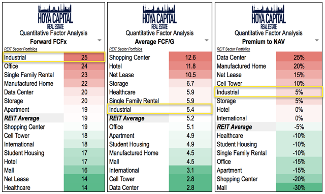 valuation industrial REITs