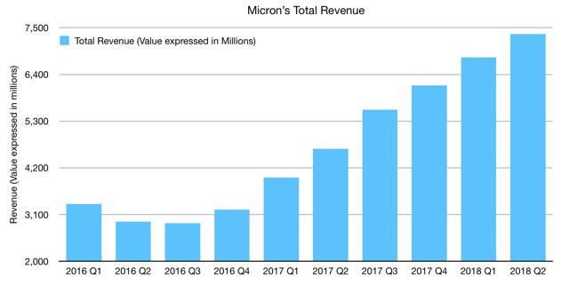 Micron's Total Revenue Chart