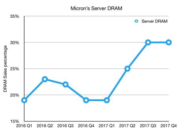 Server DRAM chart