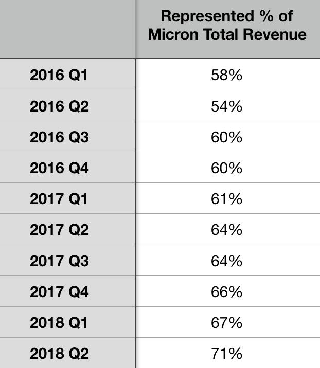 DRAM total revenue